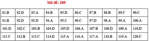 Đáp án 24 mã đề thi Sinh học THPT quốc gia - 8