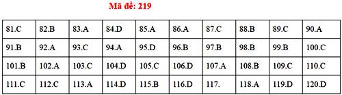 Đáp án 24 mã đề thi Sinh học THPT quốc gia - 18