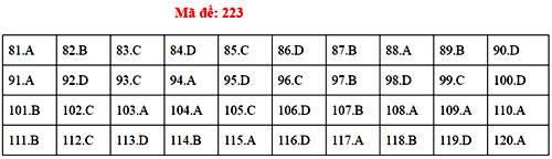 Đáp án 24 mã đề thi Sinh học THPT quốc gia - 21