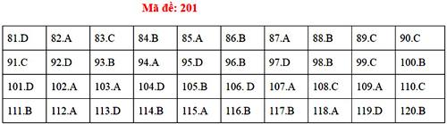Đáp án 24 mã đề thi Sinh học THPT quốc gia